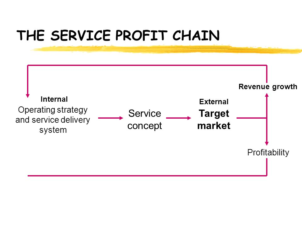 THE SERVICE PROFIT CHAIN Workplace design Job design/decision-making latitude Selection and development Rewards and recognition Information and communication Adequate « tools » to serve customers Loyalty Productivity & Output quality Service quality Capability Satisfaction EMPLOYEES InternalExternal Operating strategy and service delivery system Service concept Target market Service value Quality & productivity, improvements yield, higher service quality and lower costs CUSTOMERS SatisfactionLoyalty Revenue growth Profitability Attractive value Service designed & delivered to meet customers needs Lifetime value Retention Repeat business Referral