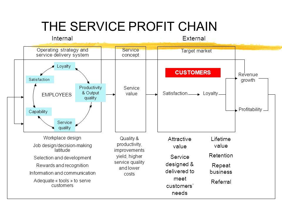 Cycle de la qualité du client mesure et rétroaction Besoins et attentes du client (qualité attendue)