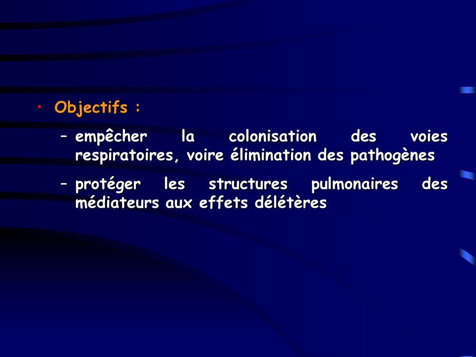 Objectifs :Objectifs : –empêcher la colonisation des voies respiratoires, voire élimination des pathogènes –protéger les structures pulmonaires des mé