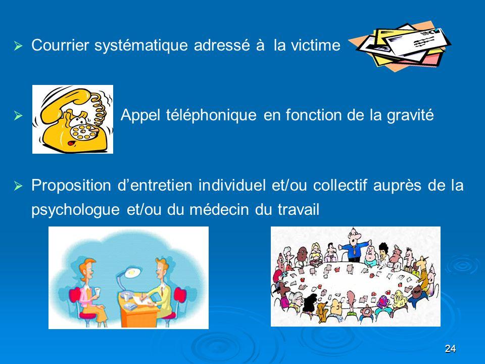 24 Courrier systématique adressé à la victime Appel téléphonique en fonction de la gravité Proposition dentretien individuel et/ou collectif auprès de