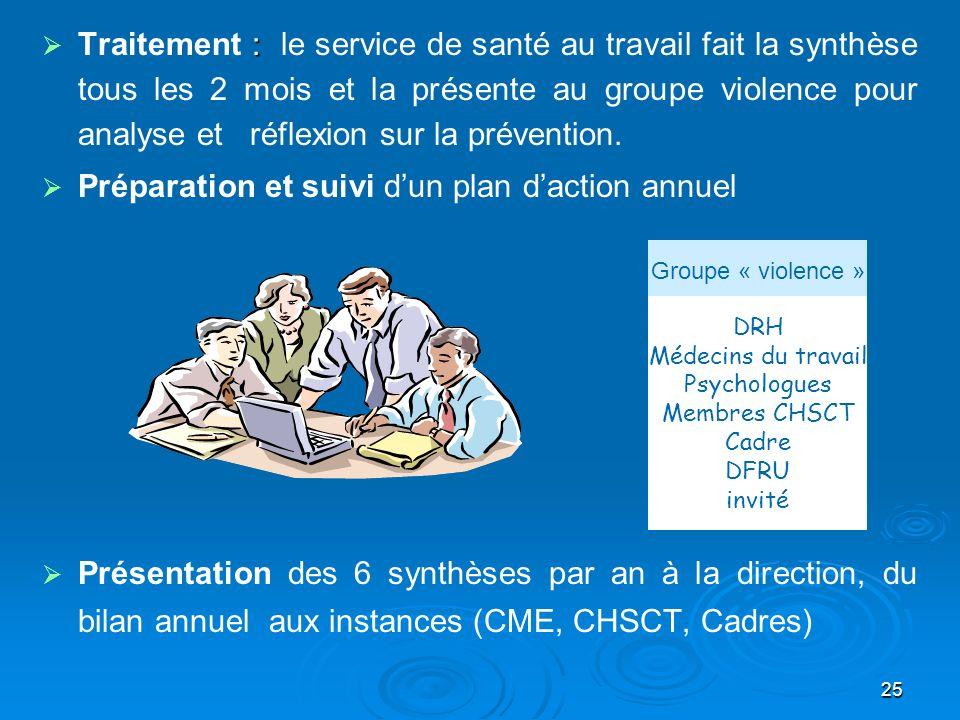 25 : Traitement : le service de santé au travail fait la synthèse tous les 2 mois et la présente au groupe violence pour analyse et réflexion sur la p