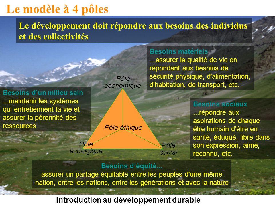 Introduction au développement durable Le modèle à 4 pôles Besoins dun milieu sain...maintenir les systèmes qui entretiennent la vie et assurer la pérennité des ressources Besoins déquité...