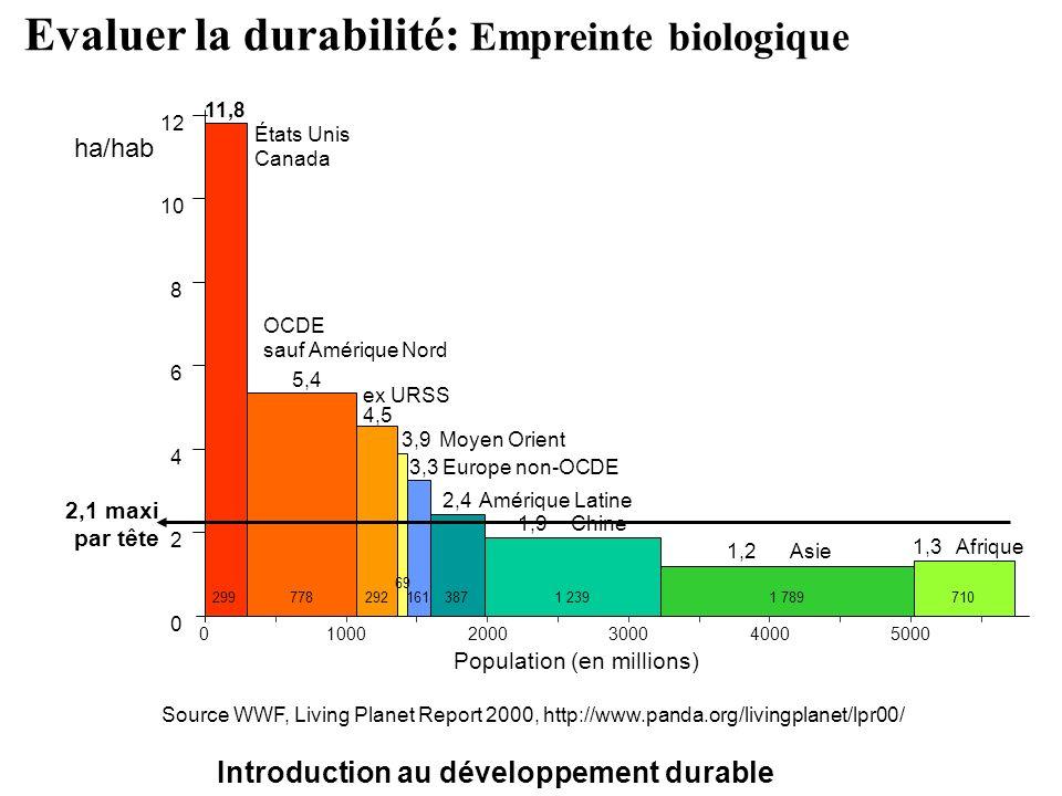Introduction au développement durable Evaluer la durabilité: Empreinte biologique 0 2 4 6 8 10 12 11,8 5,4 4,5 3,9 3,3 1,2 1,3 États Unis Canada OCDE