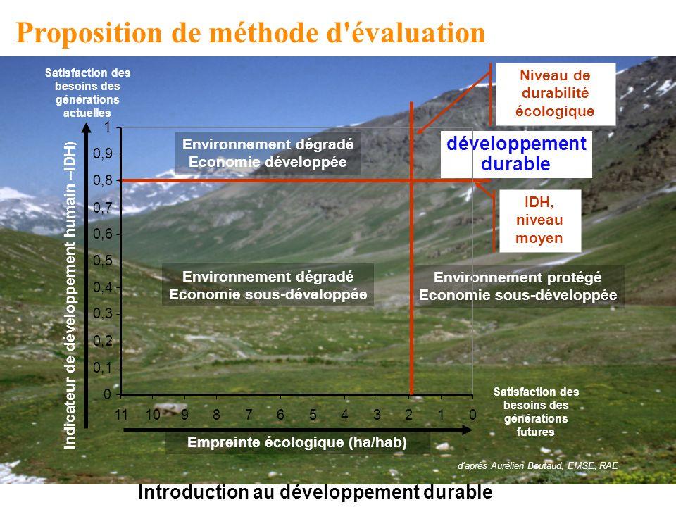 Introduction au développement durable Proposition de méthode d'évaluation IDH, niveau moyen Environnement dégradé Economie développée Environnement dé