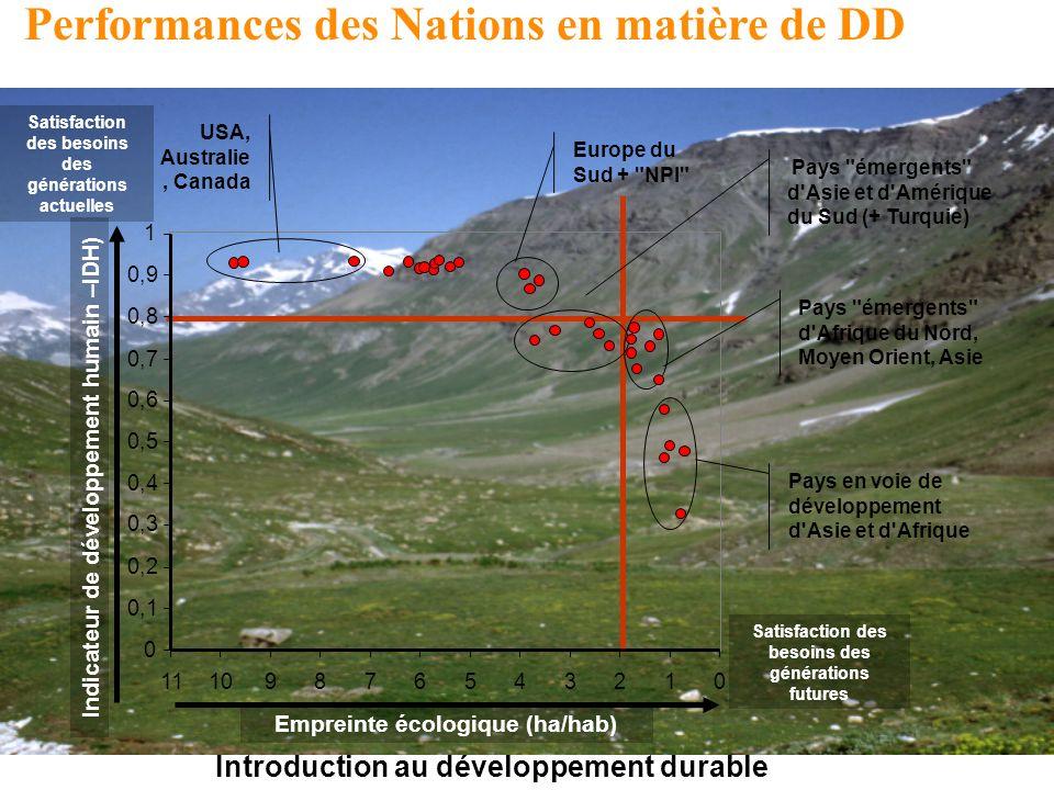 Introduction au développement durable Performances des Nations en matière de DD daprès Aurélien Boutaud, EMSE, RAE Europe du Nord et de l Ouest 012345678910 Empreinte écologique (ha/hab) Satisfaction des besoins des générations futures 0 0,1 0,2 0,3 0,4 0,5 0,6 0,7 0,8 0,9 1 11 Indicateur de développement humain –IDH) Satisfaction des besoins des générations actuelles USA, Australie, Canada Europe du Sud + NPI Pays émergents d Asie et d Amérique du Sud (+ Turquie) Pays émergents d Afrique du Nord, Moyen Orient, Asie Pays en voie de développement d Asie et d Afrique