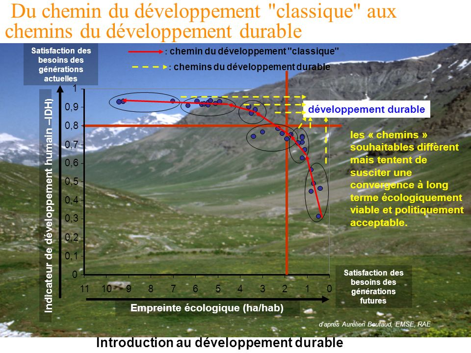 Introduction au développement durable Du chemin du développement classique aux chemins du développement durable 012345678910 Empreinte écologique (ha/hab) Satisfaction des besoins des générations futures 0 0,1 0,2 0,3 0,4 0,5 0,6 0,7 0,8 0,9 1 11 Indicateur de développement humain –IDH ) Satisfaction des besoins des générations actuelles daprès Aurélien Boutaud, EMSE, RAE : chemin du développement classique développement durable : chemins du développement durable les « chemins » souhaitables diffèrent mais tentent de susciter une convergence à long terme écologiquement viable et politiquement acceptable.