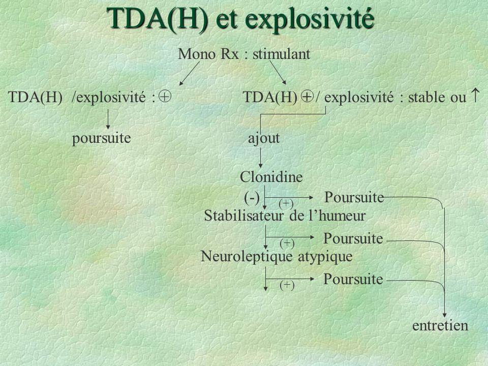 TDA(H) et explosivité Mono Rx : stimulant TDA(H) /explosivité : +TDA(H) + / explosivité : stable ou poursuite ajout Clonidine (-) Poursuite Poursuite