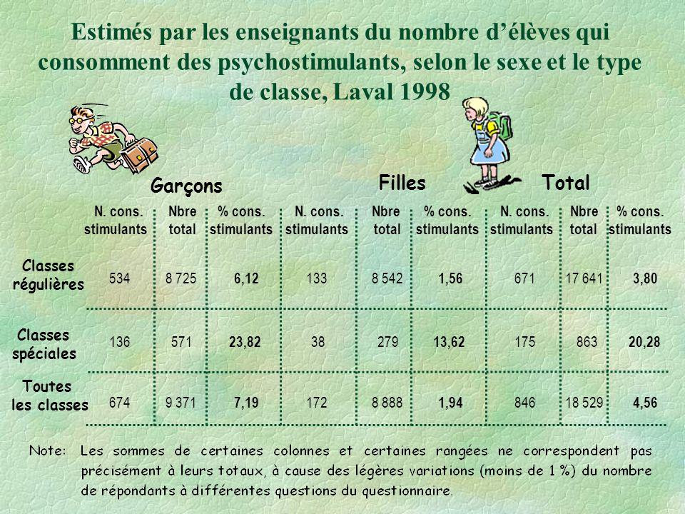 Estimés par les enseignants du nombre délèves qui consomment des psychostimulants, selon le sexe et le type de classe, Laval 1998 Garçons FillesTotal