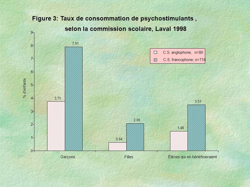 Figure 3: Taux de consommation de psychostimulants, selon la commission scolaire, Laval 1998 3,75 0,64 1,48 7,91 2,08 3,51 0 1 2 3 4 5 6 7 8 9 Garçons