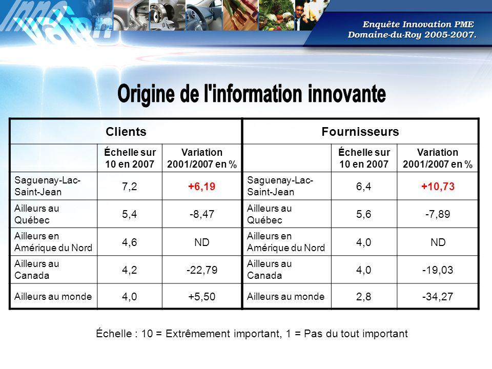 Clients Échelle sur 10 en 2007 Variation 2001/2007 en % Saguenay-Lac- Saint-Jean 7,2+6,19 Ailleurs au Québec 5,4-8,47 Ailleurs en Amérique du Nord 4,6ND Ailleurs au Canada 4,2-22,79 Ailleurs au monde 4,0+5,50 Fournisseurs Échelle sur 10 en 2007 Variation 2001/2007 en % Saguenay-Lac- Saint-Jean 6,4+10,73 Ailleurs au Québec 5,6-7,89 Ailleurs en Amérique du Nord 4,0ND Ailleurs au Canada 4,0-19,03 Ailleurs au monde 2,8-34,27 Échelle : 10 = Extrêmement important, 1 = Pas du tout important