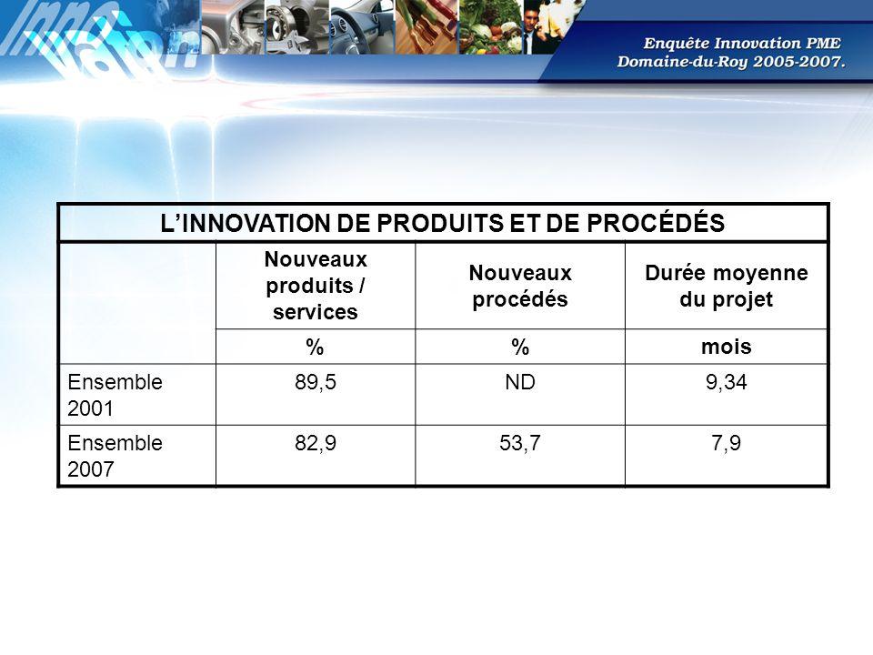 LINNOVATION DE PRODUITS ET DE PROCÉDÉS Nouveaux produits / services Nouveaux procédés Durée moyenne du projet %mois Ensemble 2001 89,5ND9,34 Ensemble 2007 82,953,77,9