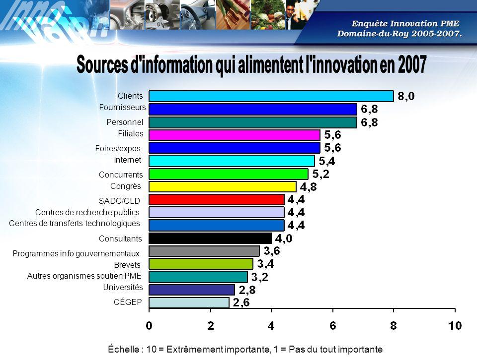 5 plus forts accroissements Centres de transferts de technologies+25,7% Fournisseurs+12,6% Centres de recherche publics+8,90% Clients+8,10% Internet et les bases de données sur ordinateur+5,90% 5 plus fortes baisses Cégeps-29,7% Programmes dinformations des gouvernements -20,4% Universités-18,1% Documentation à partir de brevets-15,0% Concurrents-11,6%