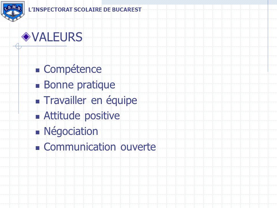 VALEURS Compétence Bonne pratique Travailler en équipe Attitude positive Négociation Communication ouverte LINSPECTORAT SCOLAIRE DE BUCAREST