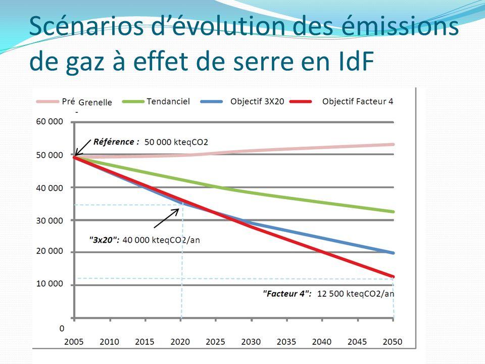 Scénarios dévolution des émissions de gaz à effet de serre en IdF