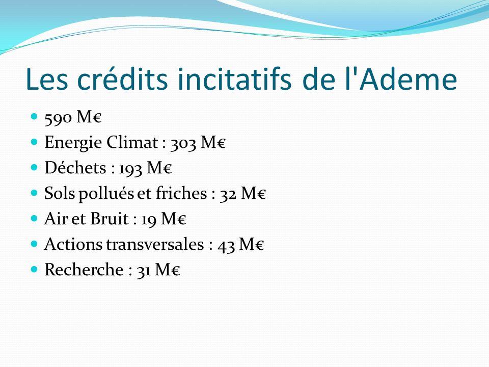 Les crédits incitatifs de l'Ademe 590 M Energie Climat : 303 M Déchets : 193 M Sols pollués et friches : 32 M Air et Bruit : 19 M Actions transversale