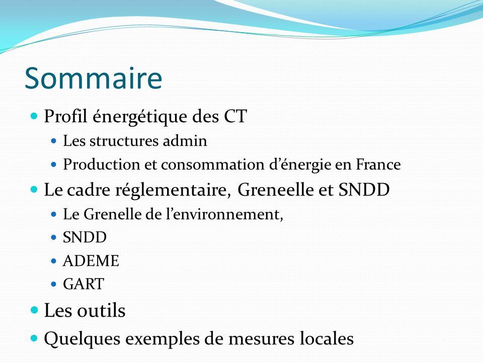 Sommaire Profil énergétique des CT Les structures admin Production et consommation dénergie en France Le cadre réglementaire, Greneelle et SNDD Le Gre