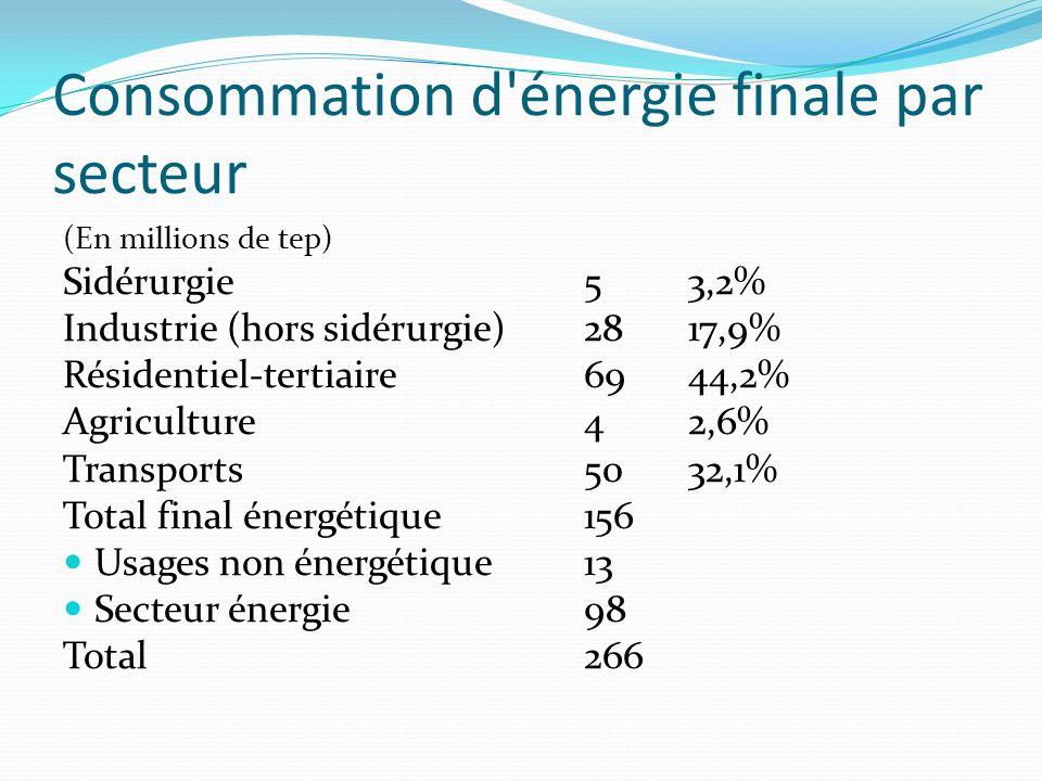Consommation d'énergie finale par secteur (En millions de tep) Sidérurgie53,2% Industrie (hors sidérurgie)2817,9% Résidentiel-tertiaire6944,2% Agricul