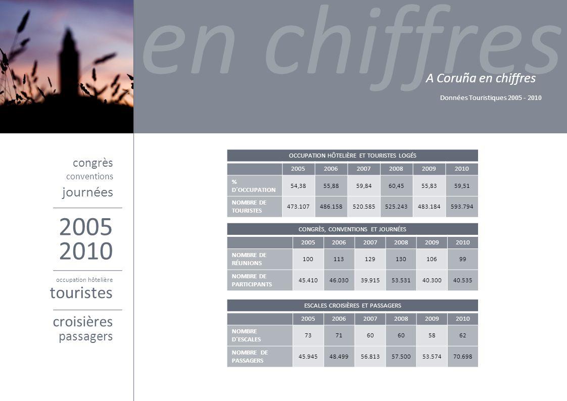 congrès en chiffres A Coruña en chiffres Données Touristiques 2005 - 2010 2005 conventions journées 2010 occupation hôtelière touristes croisières passagers CONGRÈS, CONVENTIONS ET JOURNÉES 200520062007200820092010 NOMBRE DE RÉUNIONS 10011312913010699 NOMBRE DE PARTICIPANTS 45.41046.03039.91553.53140.30040.535 OCCUPATION HÔTELIÈRE ET TOURISTES LOGÉS 200520062007200820092010 % D´OCCUPATION 54,3855,8859,8460,4555,8359,51 NOMBRE DE TOURISTES 473.107486.158520.585525.243483.184593.794 ESCALES CROISIÈRES ET PASSAGERS 200520062007200820092010 NOMBRE D´ESCALES 737160 5862 NOMBRE DE PASSAGERS 45.94548.49956.81357.50053.57470.698