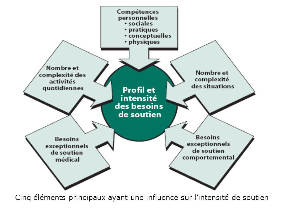 Cinq éléments principaux ayant une influence sur lintensité de soutien