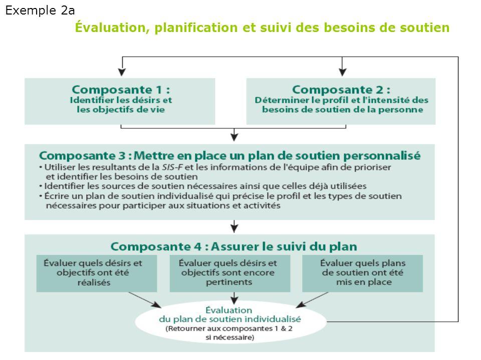 Évaluation, planification et suivi des besoins de soutien Exemple 2a