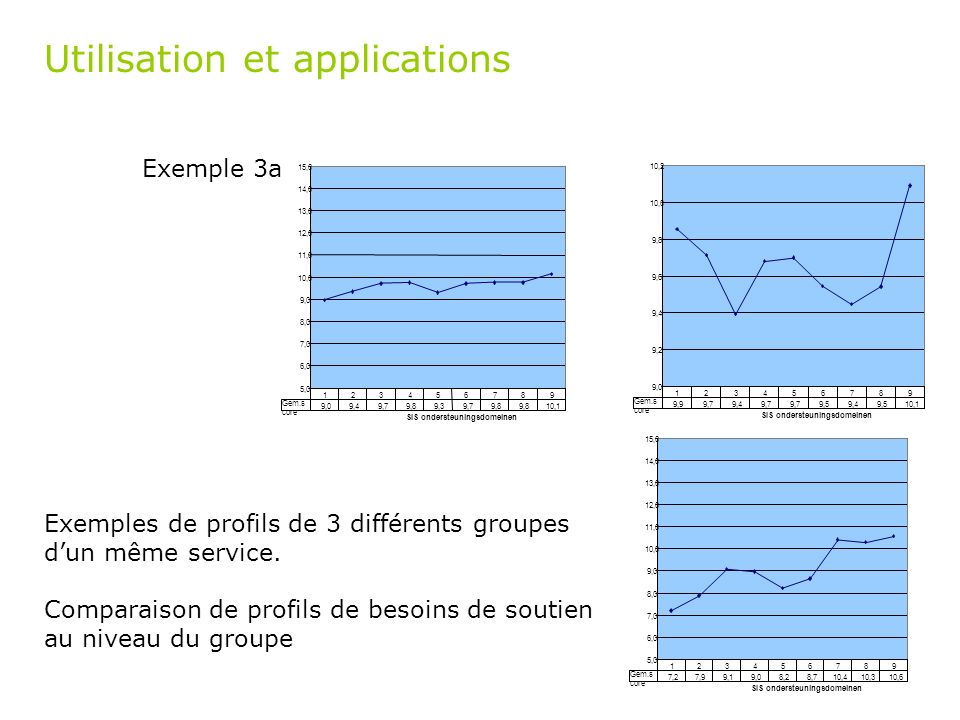 Utilisation et applications Exemple 3a 9,0 9,2 9,4 9,6 9,8 10,0 10,2 SIS ondersteuningsdomeinen 9,99,79,49,7 9,59,49,510,1 123456789 Gem.s core 5,0 6,