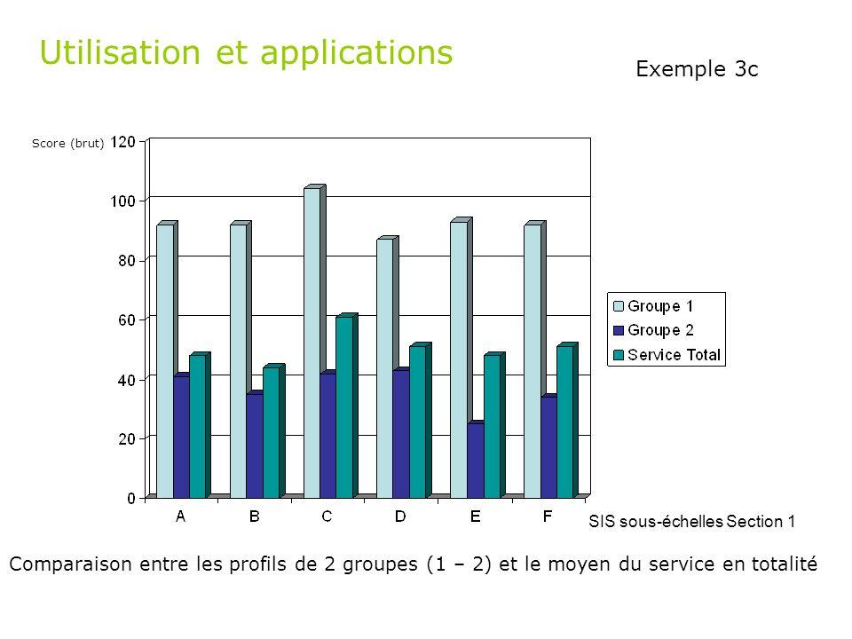 SIS sous-échelles Section 1 Comparaison entre les profils de 2 groupes (1 – 2) et le moyen du service en totalité Exemple 3c Utilisation et applicatio