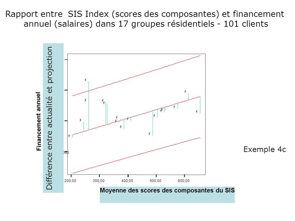 Rapport entre SIS Index (scores des composantes) et financement annuel (salaires) dans 17 groupes résidentiels - 101 clients 200,00300,00400,00500,006