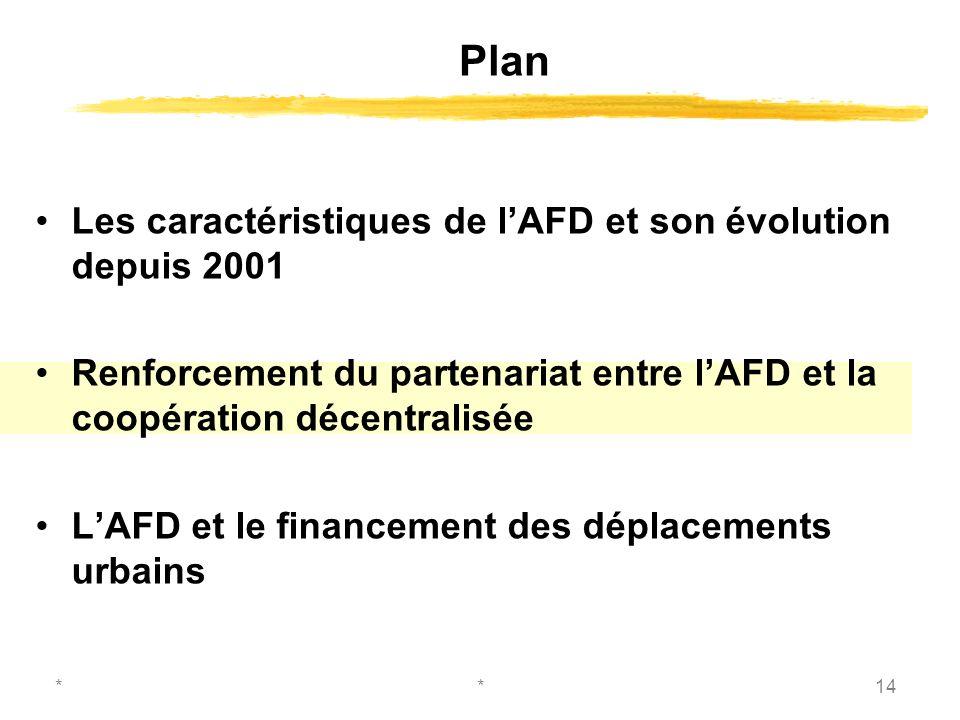 **14 Les caractéristiques de lAFD et son évolution depuis 2001 Renforcement du partenariat entre lAFD et la coopération décentralisée LAFD et le financement des déplacements urbains Plan