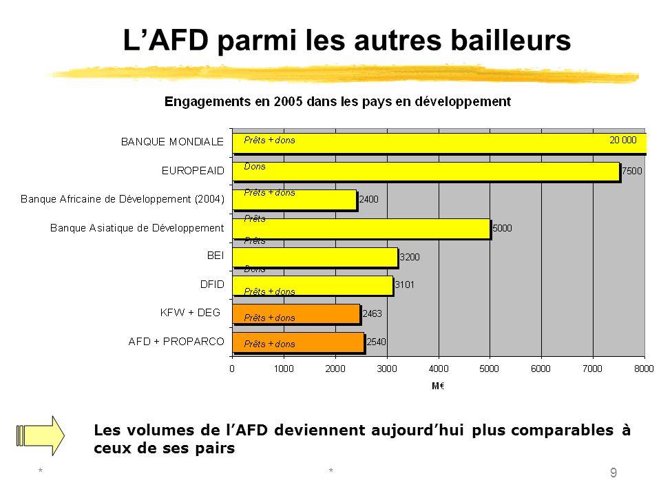 **9 LAFD parmi les autres bailleurs Les volumes de lAFD deviennent aujourdhui plus comparables à ceux de ses pairs
