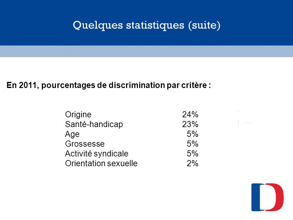 Quelques statistiques (suite) En 2011, pourcentages de discrimination par domaine : Emploi (carrière) * 48% Services publics 9% Biens et services11% Logement 5% Education 6% * dont 60% secteur privé