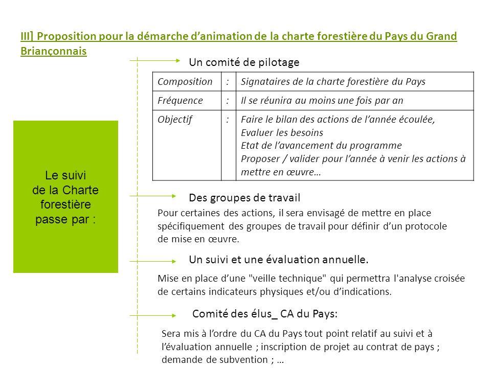 III] Proposition pour la démarche danimation de la charte forestière du Pays du Grand Briançonnais Le suivi de la Charte forestière passe par : Un comité de pilotage Des groupes de travail Un suivi et une évaluation annuelle.
