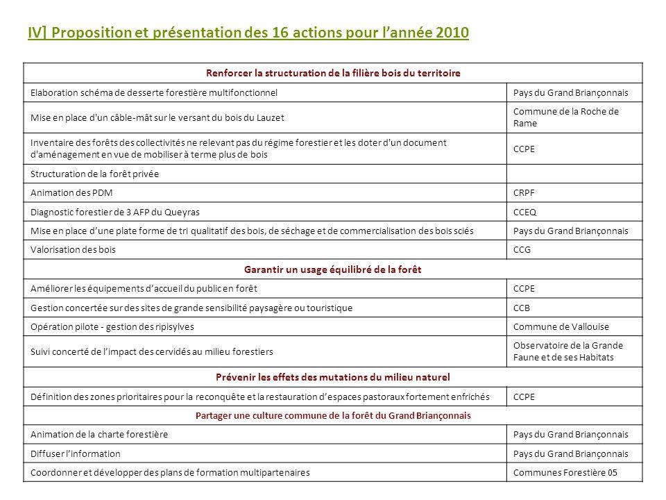IV] Proposition et présentation des 16 actions pour lannée 2010 Renforcer la structuration de la filière bois du territoire Elaboration schéma de desserte forestière multifonctionnelPays du Grand Briançonnais Mise en place d un câble-mât sur le versant du bois du Lauzet Commune de la Roche de Rame Inventaire des forêts des collectivités ne relevant pas du régime forestier et les doter d un document d aménagement en vue de mobiliser à terme plus de bois CCPE Structuration de la forêt privée Animation des PDMCRPF Diagnostic forestier de 3 AFP du QueyrasCCEQ Mise en place dune plate forme de tri qualitatif des bois, de séchage et de commercialisation des bois sciésPays du Grand Briançonnais Valorisation des boisCCG Garantir un usage équilibré de la forêt Améliorer les équipements daccueil du public en forêt CCPE Gestion concertée sur des sites de grande sensibilité paysagère ou touristique CCB Opération pilote - gestion des ripisylvesCommune de Vallouise Suivi concerté de limpact des cervidés au milieu forestiers Observatoire de la Grande Faune et de ses Habitats Prévenir les effets des mutations du milieu naturel Définition des zones prioritaires pour la reconquête et la restauration despaces pastoraux fortement enfrichés CCPE Partager une culture commune de la forêt du Grand Briançonnais Animation de la charte forestièrePays du Grand Briançonnais Diffuser linformationPays du Grand Briançonnais Coordonner et développer des plans de formation multipartenairesCommunes Forestière 05