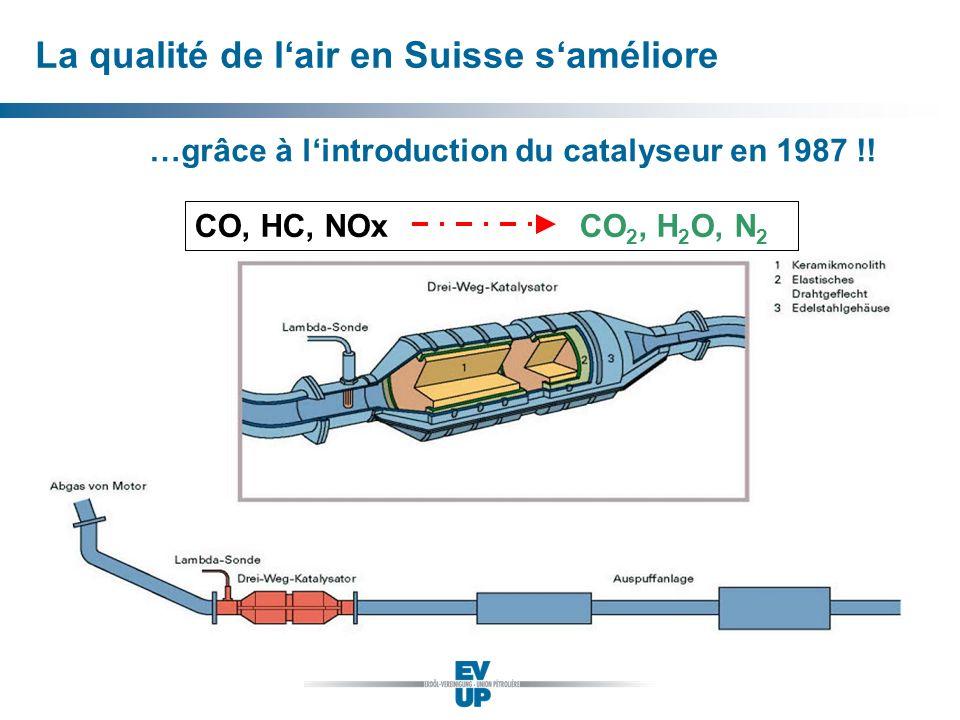 La qualité de lair en Suisse saméliore …grâce à lintroduction du catalyseur en 1987 !! CO, HC, NOx CO 2, H 2 O, N 2