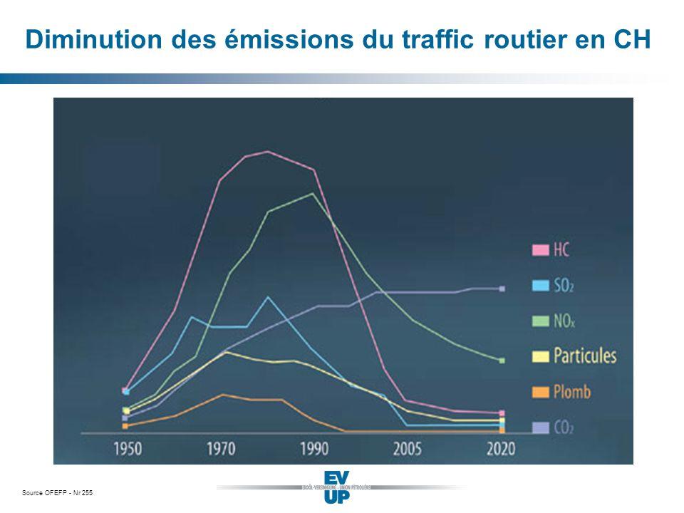 Source OFEFP - Nr 255 Diminution des émissions du traffic routier en CH