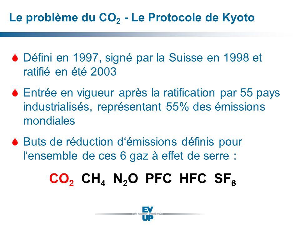 Le problème du CO 2 - Le Protocole de Kyoto SDéfini en 1997, signé par la Suisse en 1998 et ratifié en été 2003 SEntrée en vigueur après la ratificati
