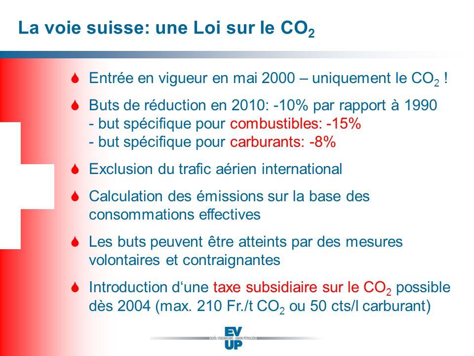 La voie suisse: une Loi sur le CO 2 SEntrée en vigueur en mai 2000 – uniquement le CO 2 ! SButs de réduction en 2010: -10% par rapport à 1990 - but sp