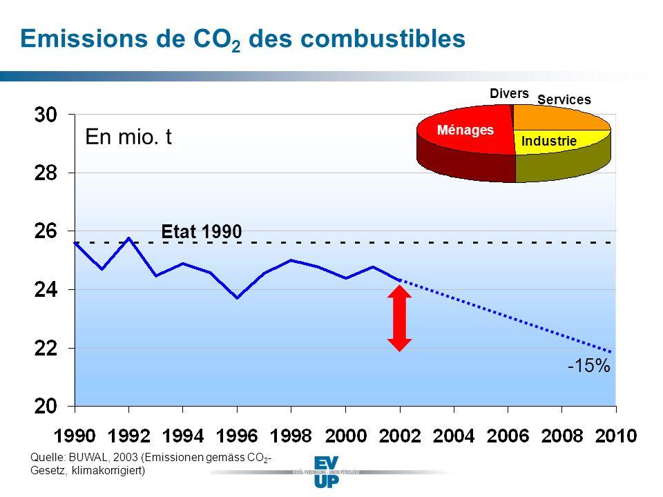 Quelle: BUWAL, 2003 (Emissionen gemäss CO 2 - Gesetz, klimakorrigiert) En mio. t Etat 1990 Emissions de CO 2 des combustibles -15% Ménages Industrie S