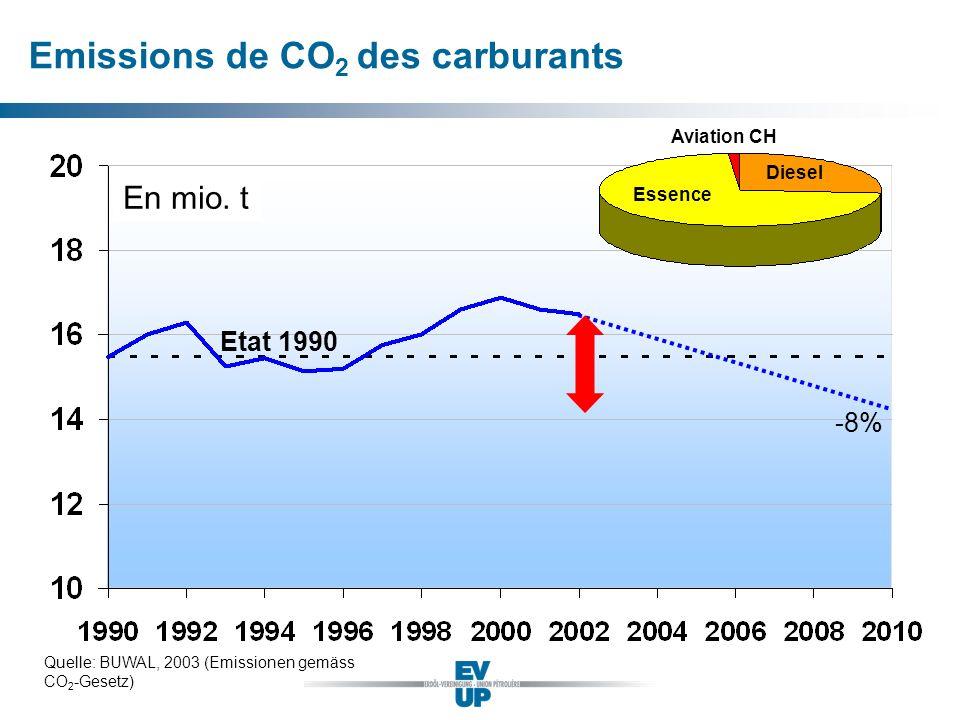 Emissions de CO 2 des carburants En mio. t Etat 1990 Quelle: BUWAL, 2003 (Emissionen gemäss CO 2 -Gesetz) -8% Essence Diesel Aviation CH