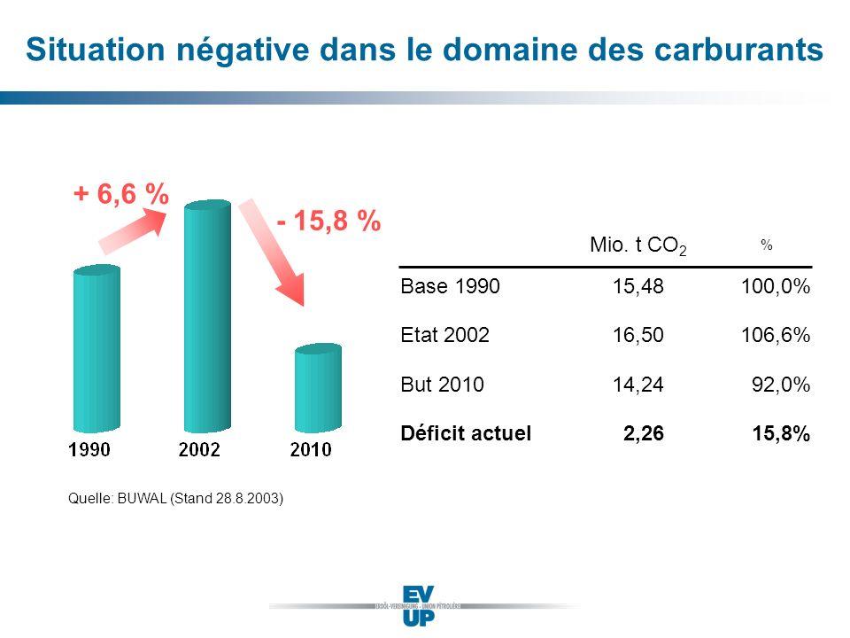 Situation négative dans le domaine des carburants + 6,6 % - 15,8 % Quelle: BUWAL (Stand 28.8.2003) Base 1990 Etat 2002 But 2010 Déficit actuel 15,48 1