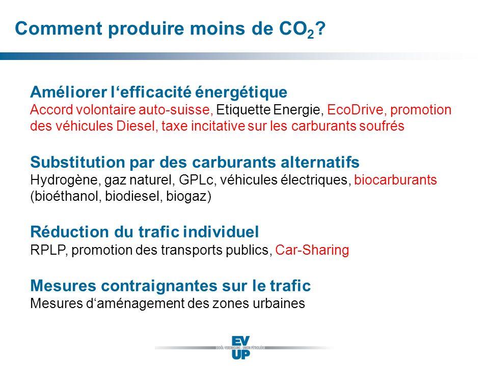 Comment produire moins de CO 2 ? Améliorer lefficacité énergétique Accord volontaire auto-suisse, Etiquette Energie, EcoDrive, promotion des véhicules