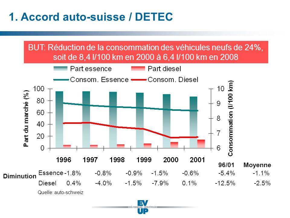 1. Accord auto-suisse / DETEC BUT: Réduction de la consommation des véhicules neufs de 24%, soit de 8,4 l/100 km en 2000 à 6,4 l/100 km en 2008 Diminu