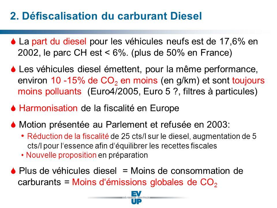 La part du diesel pour les véhicules neufs est de 17,6% en 2002, le parc CH est < 6%. (plus de 50% en France) Les véhicules diesel émettent, pour la m