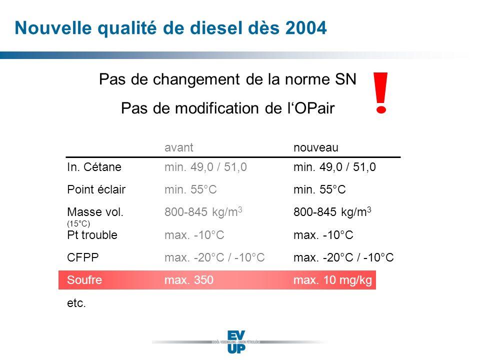 Nouvelle qualité de diesel dès 2004 Pas de changement de la norme SN Pas de modification de lOPair avantnouveau In. Cétane Point éclair Masse vol. (15