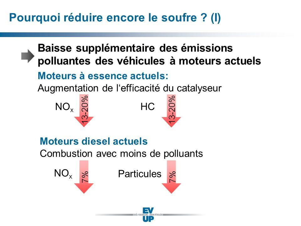 Pourquoi réduire encore le soufre ? (I) Moteurs à essence actuels: Augmentation de lefficacité du catalyseur Moteurs diesel actuels Combustion avec mo