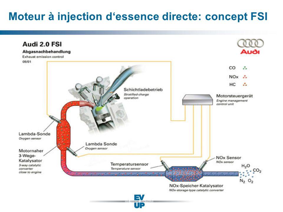 Moteur à injection dessence directe: concept FSI