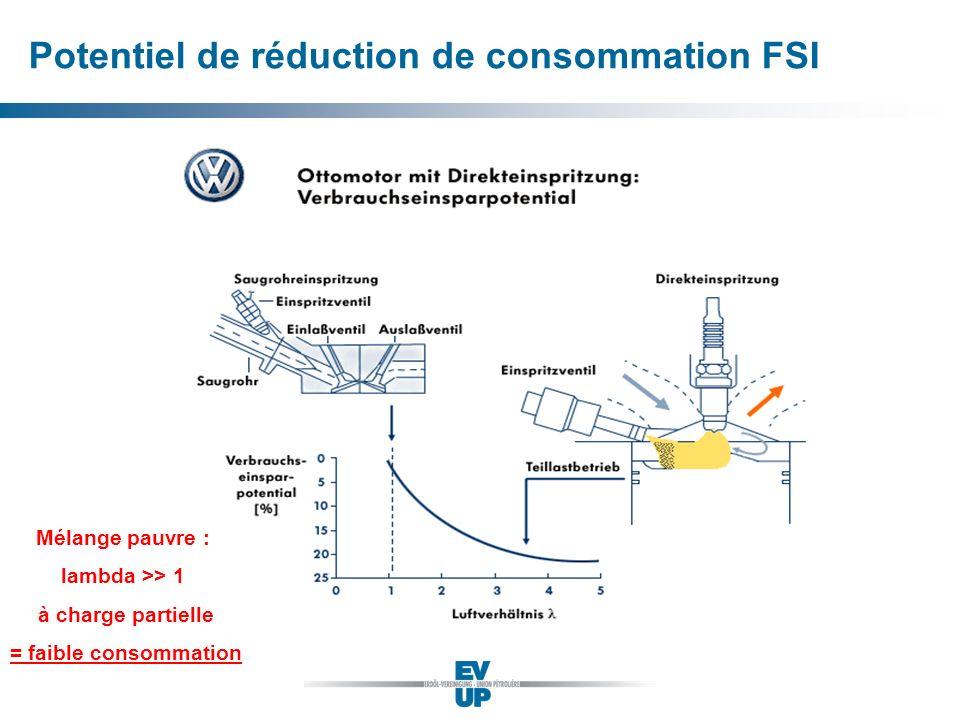 Potentiel de réduction de consommation FSI Mélange pauvre : lambda >> 1 à charge partielle = faible consommation