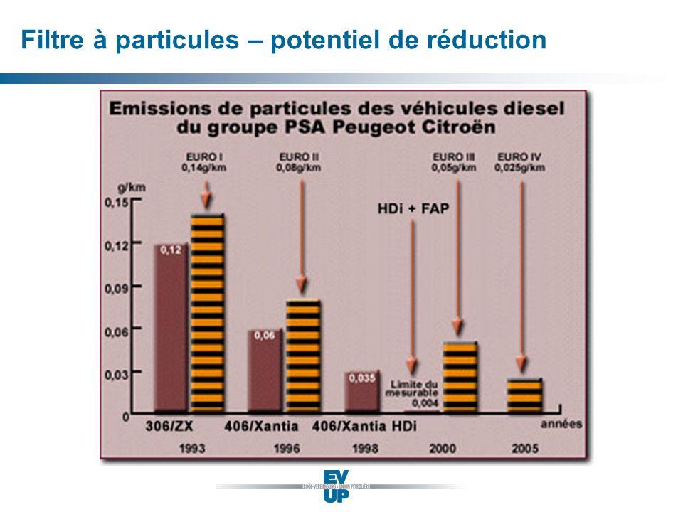 Filtre à particules – potentiel de réduction