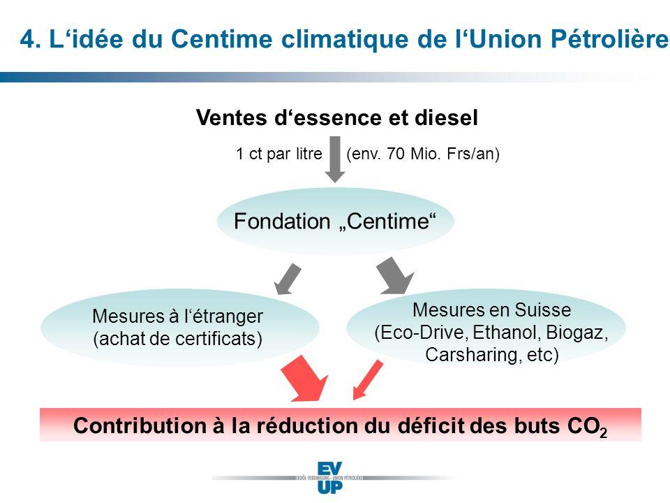 4. Lidée du Centime climatique de lUnion Pétrolière Fondation Centime (env. 70 Mio. Frs/an) Ventes dessence et diesel Mesures à létranger (achat de ce