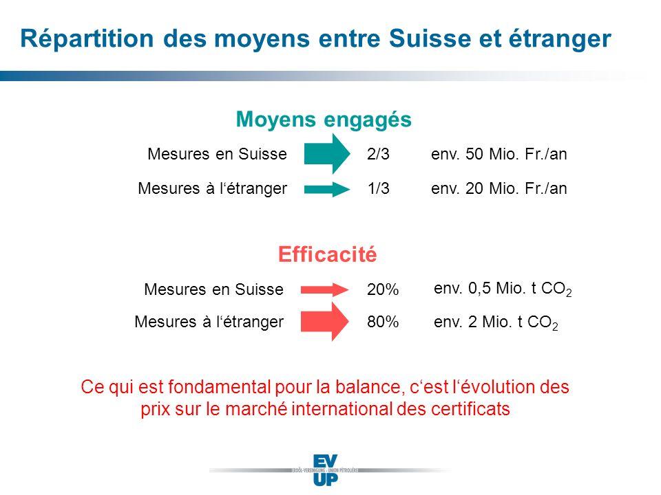 Répartition des moyens entre Suisse et étranger 2/3 Moyens engagés Mesures en Suisse Mesures à létranger1/3 Ce qui est fondamental pour la balance, ce