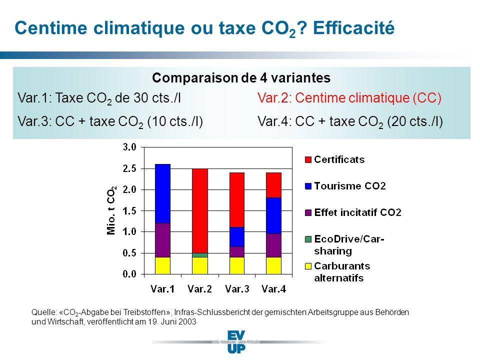 Centime climatique ou taxe CO 2 ? Efficacité Comparaison de 4 variantes Var.1: Taxe CO 2 de 30 cts./lVar.2: Centime climatique (CC) Var.3: CC + taxe C